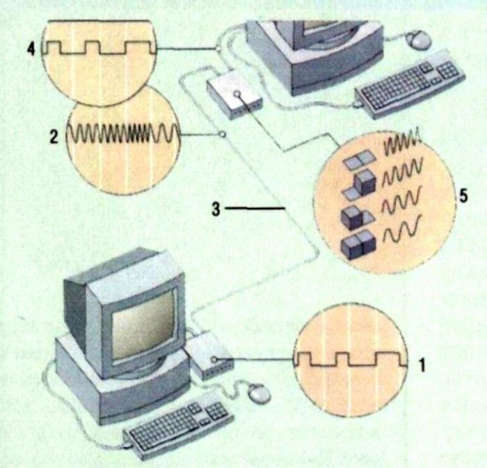 Знания компьютер рисунок компьютер